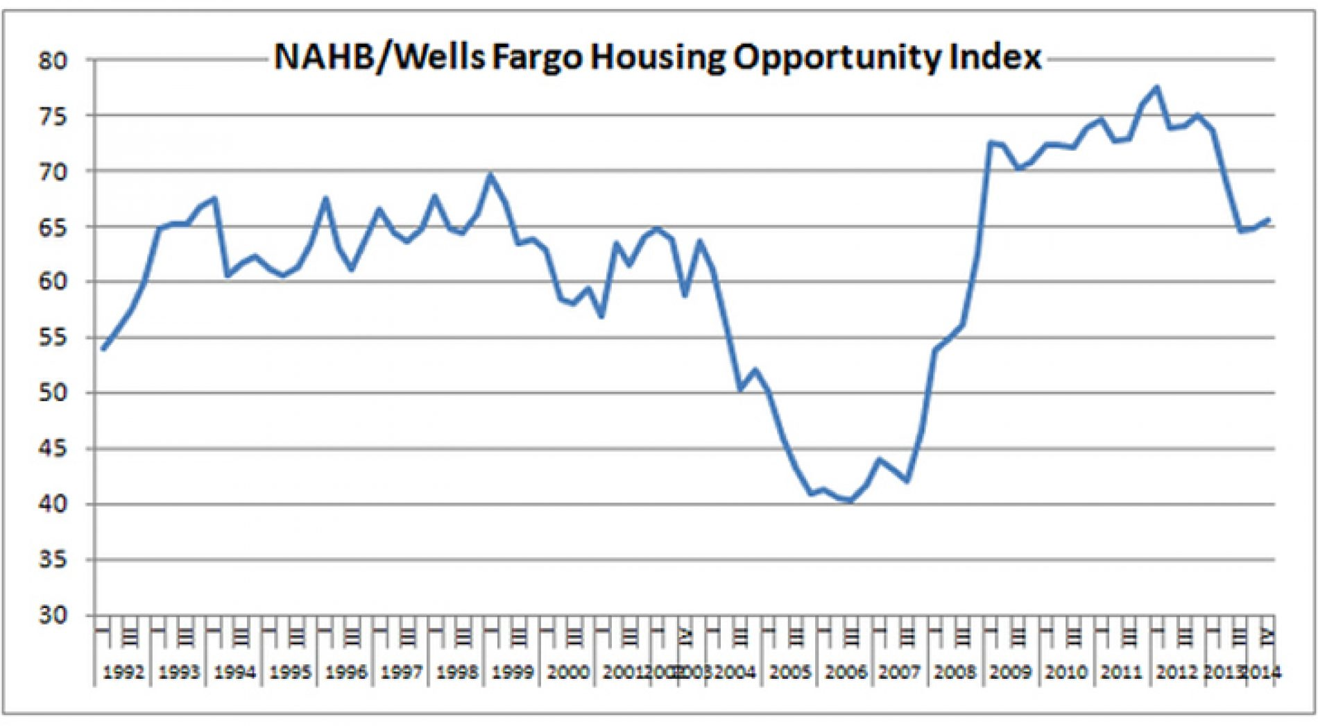 Is The Housing Recovery Over?