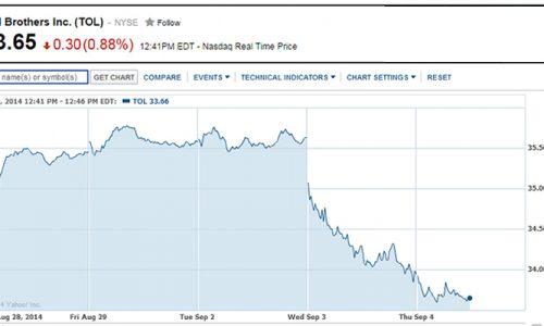 Toll Doubles Profit in 3Q 2104, Stock Drops?