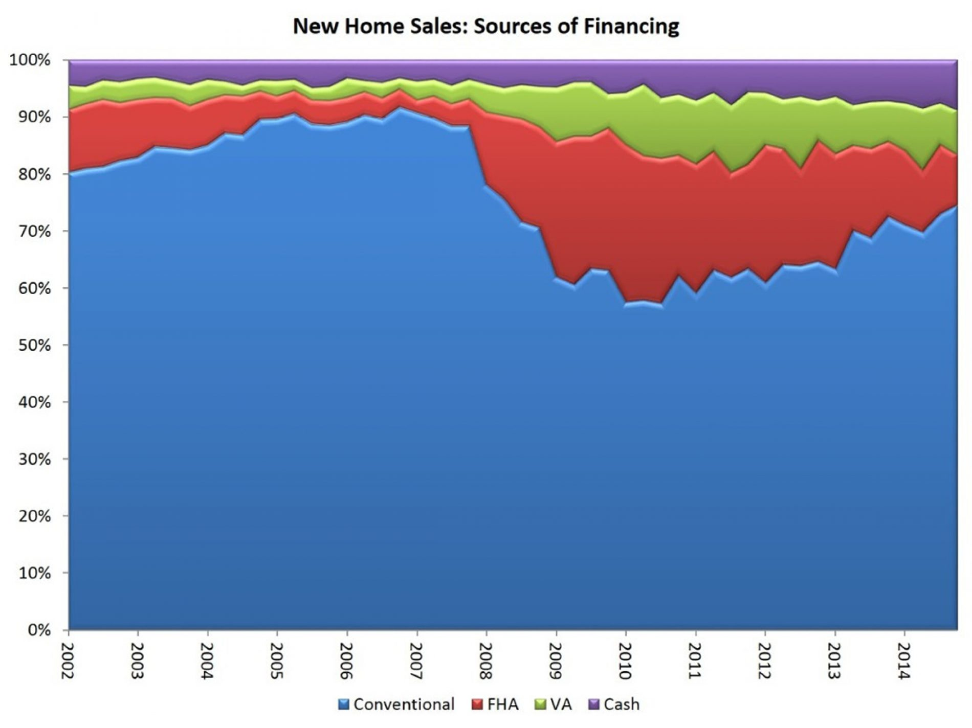 Conventional Financing Gains Ground